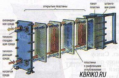 Теплообменник рабочее установить спираль теплообменника расчет