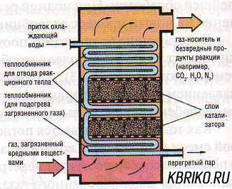 фильтры очистки газов котельных красноярск